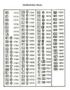 Sheffield Date Marks silver hallmark