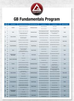 The GB Fundamentals is the curriculum in use on all 300 schools all over the world and was updated with contributions os dozens of Gracie Barra Black belts and world champions.