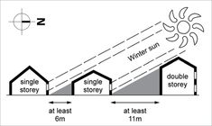 ORIENTATION A diagram showing recommended minimum spacing between houses to allow winter sun to enter ground floor windows. Single storey houses should be at least 6 metres apart and double storey houses should be at least 11 metres apart. Passive Cooling, Passive Solar, Shading Device, Double Storey House, Solar Panel Battery, Passive Design, Low Maintenance Landscaping, Winter Sun, Sustainable Architecture
