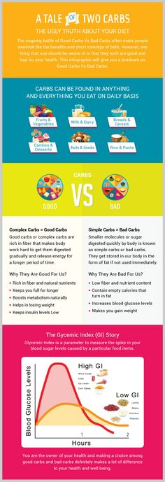 You must be consuming a lot of carbs on daily basis, but do you know what all are good and bad for you. Find out with this infographic. #Carbs #GoodCarbs #BadCarbs #Health #Diet