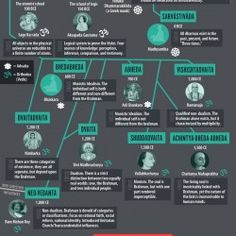 History of Eastern Philosophy | Visual.ly