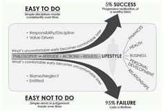 The Slight Edge. The difference between successful people (in whatever context you define success) and unsuccessful people is the ability to follow through on simple actions, which over time lead to exponentially positive results.