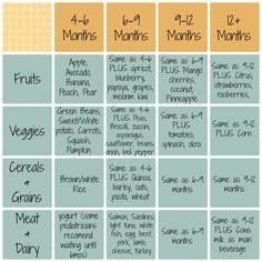 Chart for what types of foods are okay to introduce when. Most important, follow Baby's lead, and don't worry if Baby starts solids later than others.
