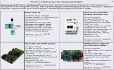 Универсальный IoT контроллер на базе ESP8266