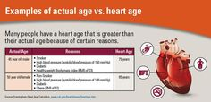 US adults on average have a #HeartAge 7 years older than their actual age. What that means: http://go.usa.gov/3JuaC