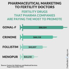 Pharma companies spend a lot of money marketing fertility drugs to reproductive endocrinologists. Now there's a simple and transparent way to find out if your doctor is getting paid.