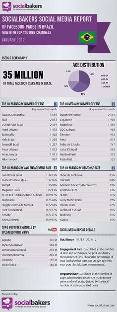 Infográfico: Top 10 Brasil no Facebook e YouTube em janeiro