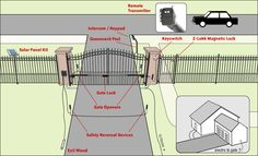 Dual Swing Driveway Gate with automatic solar gate opener and remote access. Front Gates, Front Fence, Fence Gate, Entrance Gates, Fencing, Garage Gate, Entrance Ideas, Solar Gate Opener, Automatic Gate Opener