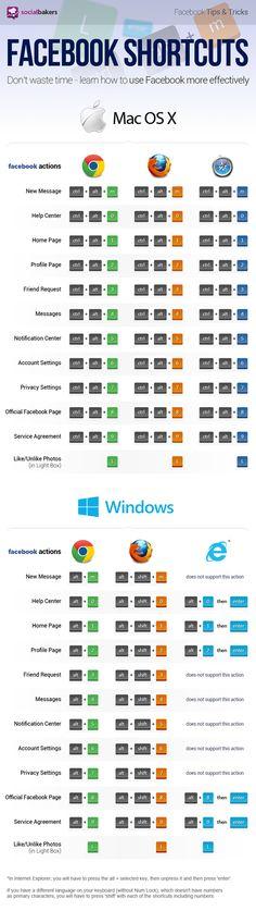 Guide complet des raccourcis clavier Facebook - Le blog du Modérateur