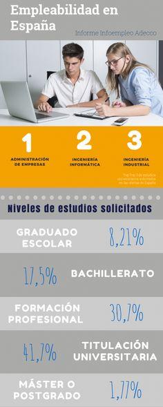 Datos de empleabilidad en España según estudios universitarios y niveles formativos en España. Resumen del Informe Infoempleo Adecco 2014. Más información en http://blog.infoempleo.com/blog/2015/06/22/las-50-titulaciones-universitarias-mas-demandadas-por-las-empresas/