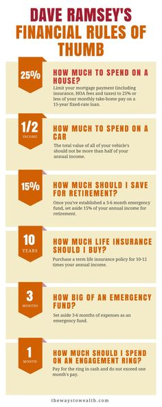 Useful financial rules of thumb from Dave Ramsey. CLICK THROUGH to learn more bu - Debt Snowball Calculator - Calculate credit card payment and interest instantly. - Useful financial rules of thumb from Dave Ramsey. CLICK THROUGH to learn more budget tips Budgeting Finances, Budgeting Tips, Finances Debt, Financial Tips, Financial Planning, Financial Assistance, Faire Son Budget, Blogging, Saving Money