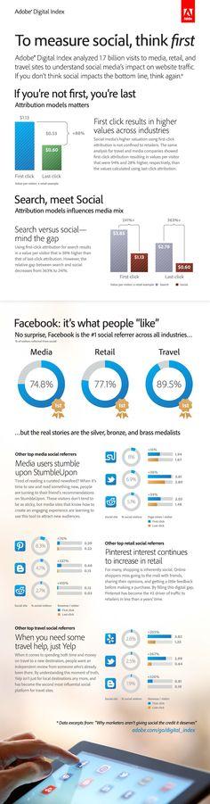 Measure social first via Adobe Marketing Cloud