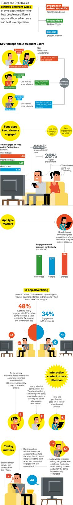 Types of Second-Screen Apps That Keep Users Engaged - studies by Time Warner Medialab Small Business Marketing, Social Media Marketing, Digital Marketing, Social Tv, Applique, Journey Mapping, Time Warner, Tv Ads, Always Learning