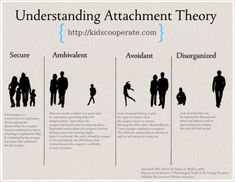 ATTACHMENT - The Attachment Parenting is a Style of Parenting that Emphasizes the Importance of a Secure & Close Relationship Between the Parent & Child. There is Value in Understanding the Fundamentals of Attachment Theory. Stress, Developmental Psychology, Educational Psychology, Child Development Psychology, Family Therapy, Therapy Tools, Play Therapy, School Psychology, Psychology Facts
