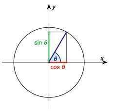 Using the unit circle, the sine and cosine of an angle are defined by the coordinates of the point on the circle. The x-value is the cosine and the y-value is the sine.