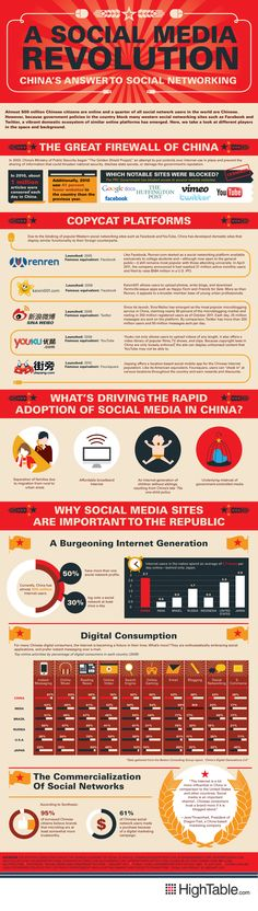 social media in china. since its china of course the infographic must be RED