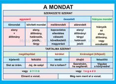 "Képtalálat a következőre: ""a mondat fajtái"" Teaching Literature, English Vocabulary Words, School Staff, Study Help, Play To Learn, Kids And Parenting, Grammar, Kids Learning, Decir No"