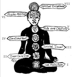 The concept of Chakra in brief