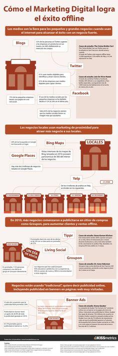 Infografía en español que explica como #MarketingDigital complementa a #Marketingoffline
