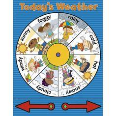 Weather Wheel Chart