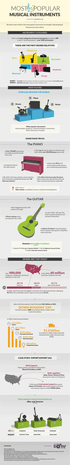 An infographic about the most popular musical instruments.