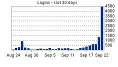 submission day logins...