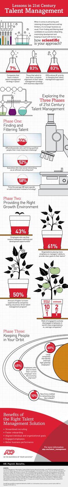Talent Management Infographic