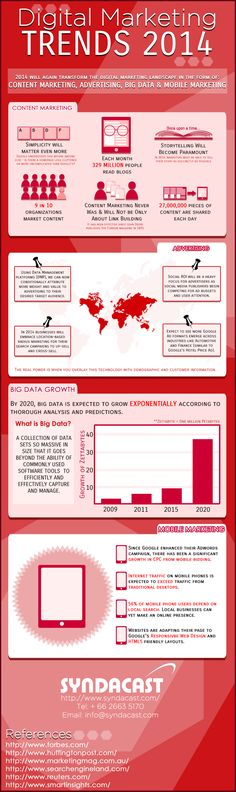 Content Marketing, Advertising, Big Data And Mobile Marketing Trends 2014 [INFOGRAPHIC]