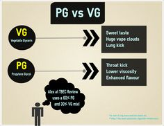 PG vs VG, what to choose?
