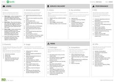 """Service Model Canvas, yet another """"... Model Canvas"""", Spotify example"""