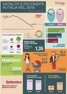 Natalità e fecondità in Italia nel 2015