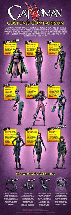 The evolution of Catwoman