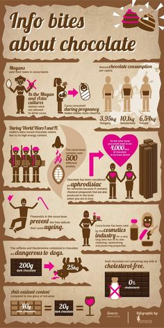A box of Chocolates | Visit our new infographic gallery at visualoop.com/