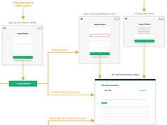 Sign up - user flow diagram