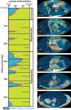 IMPACTS: Climate Change over the past 542 million years. Graphic modified from Kenworthy (2010), information compiled from Frakes and others (1992). Maps modified from Ronald Blakey, Northern Arizona University Department of Geology.
