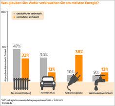 dena-Umfrage: Wofür verbrauchen Sie am meisten Energie? | thermondo.de