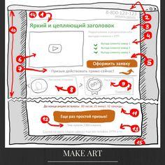 """Как сделать хорошую Landing page?   Результативная целевая страница должна всегда содержать несколько ключевых элементов: - только одну, хорошо запланированную цель  - призыв к действию (call to action), например """"Заполнить форму"""", """"Купить"""" - простой дизайн - короткие и связные тексты, написанные на языке выгоды, - отсутствие отвлекающих элементов - отсутствие классического меню. #Landing #яхочусайт #вебстудия #makeart #созданиесайтов #продвижение #ростов"""