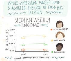 (1 of 3) While American Wages Have Stagnated, The Cost of Food Has Risen  Median Weekly Income for Hispanic, White, and Black Women  [Follow this link for a short video and analysis about how Americans often underestimate the extent of economic inequality: http://www.thesociologicalcinema.com/1/post/2011/10/land-of-the-free-home-of-the-poor.html]  Source: Economic Policy Institute