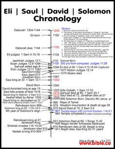 Outlines: Part 1.Saul before David Part 2: David in Saul's Palace: Saul, the psychotic king who drove himself insane Part 3: Saul hunts David