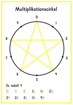 Math Multiplication, Basic Math, School Hacks, School Ideas, Primary School, Math Lessons, Division, Knowledge, Notes