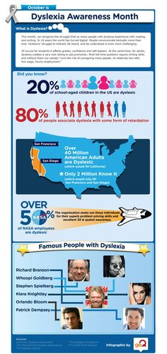 Dyslexia facts & infographic - 80% of people associate dyslexia with retardation.