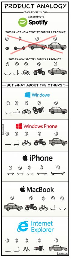 Product Analogy