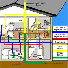 This is a diagram of a typical plumbing system in a residential ...