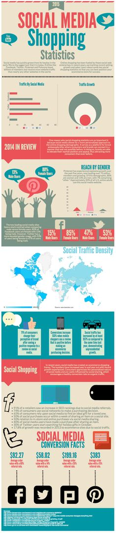 Social Media Shopping Statistics 2015 - infographic that shows how consumers rely on Social Media for purchasing decisions and how Social Media can be used to improve eCommerce sales in 2015 | via @borntobesocial