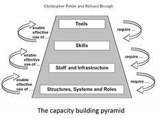 Core Capacity building - Google Search Capacity Building, Core, Google Search