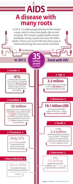 World AIDS Day 2014 #WAD2014 #infographic