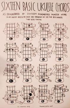 Glarry Ukulele Chords Glarry Ukulele Chords Sixteen Basic Ukulele Chords For Beginners<br> Ukulele Chords Disney, Guitar Chords For Songs, Music Guitar, Ukulele Chords Easy, Ukulele Cords, Ukulele Tabs Songs, Ukulele Sizes, Ukulele Tuning, Tenor Ukulele