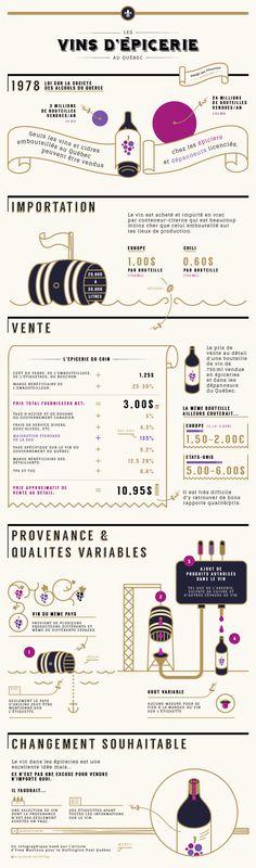Le prix du vin au Québec - infographique