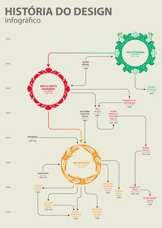 Infográfico sobre o início da história do design (Era Vitoriana, Arts & Crafts e Art Nouveau)