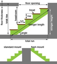 stair calculatorstair calculatorHow to build stairs in 3 easy stepsHow to build stairs in 3 easy rules for building comfortable stairsMichael Maines explains 2 rules for building comfortable stairs. If the rise decreases, the Stairs Width, Deck Stairs, House Stairs, Stair Railing, Stair Stringer Calculator, Stairs Stringer, Stair Stringer Layout, Stair Plan, Treads And Risers